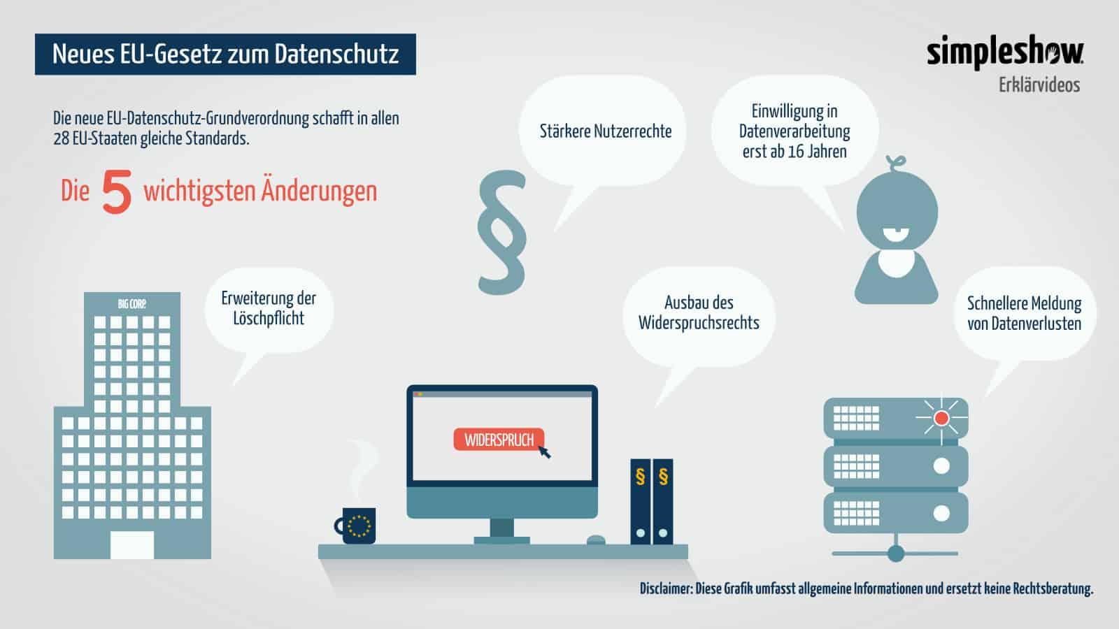 simpleshow erklärt die EU Datenschutzverordnung - simpleshow