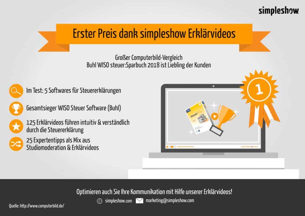 Infografik simpleshow Erklärvideos in Buhl WISO Steuerparbuch