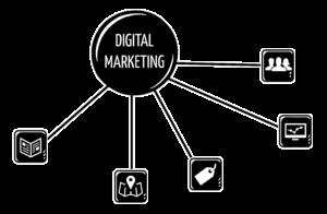 Best Online Digital Marketing Classes