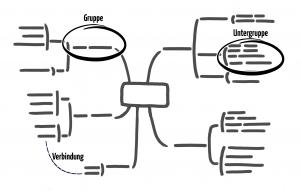 Der Klassiker an Kreativitätstechniken: Die Mindmap